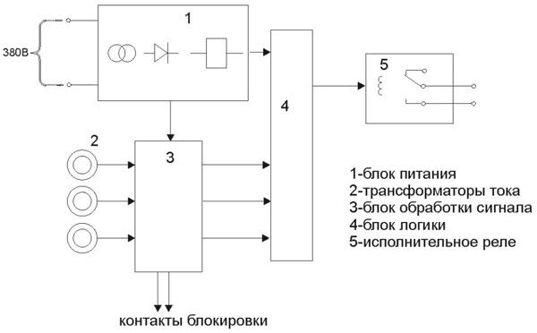 Структурная схема УЗОФ-3М